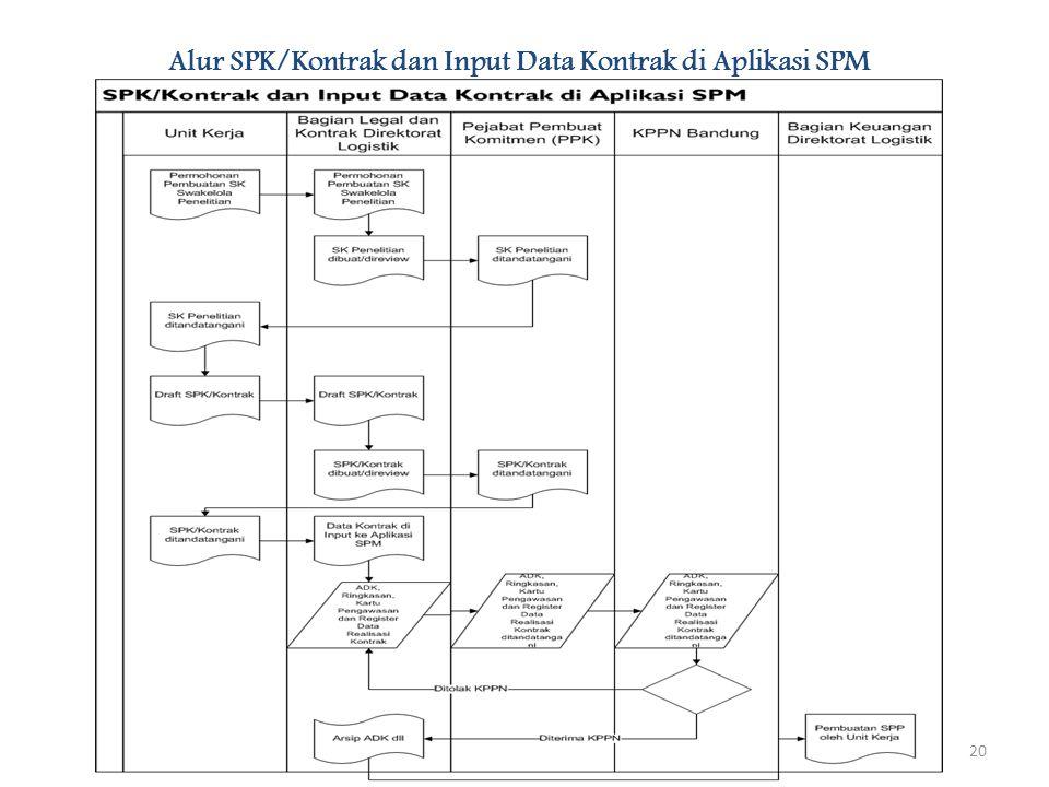 Alur SPK/Kontrak dan Input Data Kontrak di Aplikasi SPM