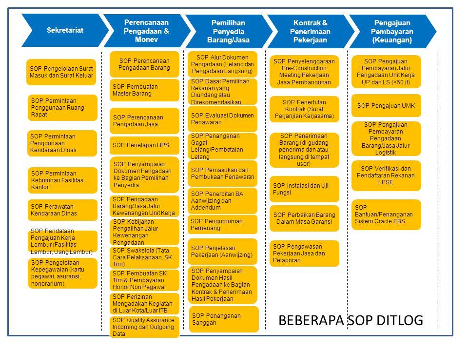 BEBERAPA SOP DITLOG Sekretariat Perencanaan Pengadaan & Monev