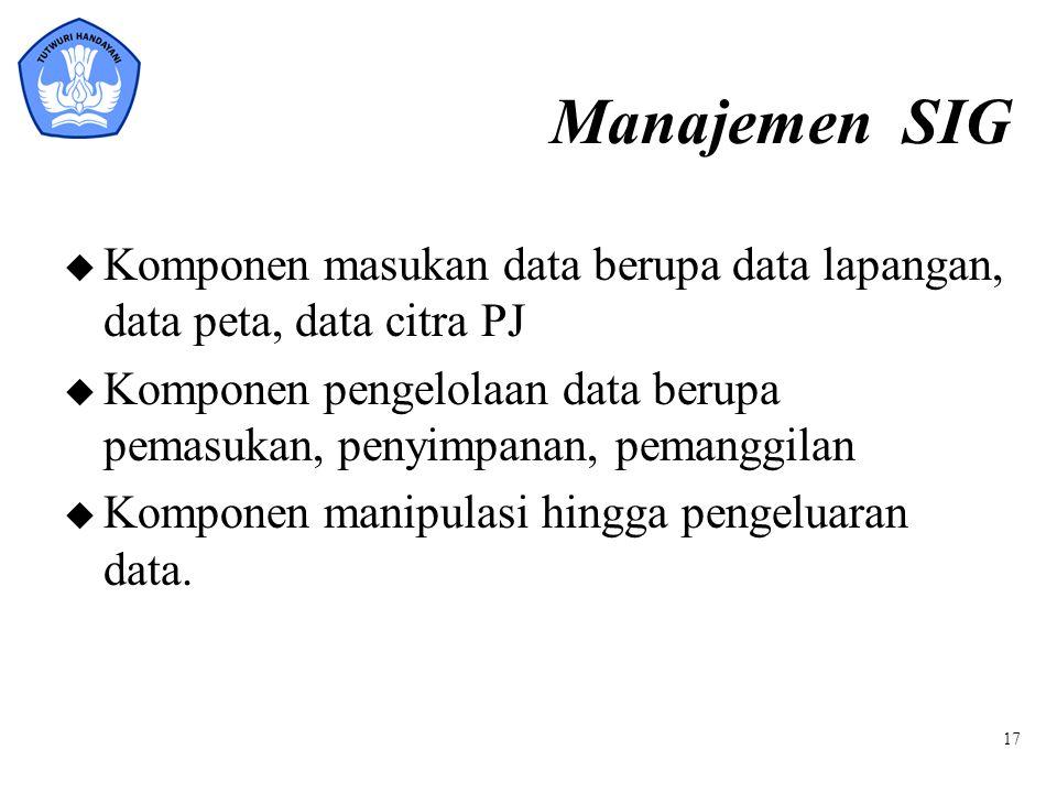 Manajemen SIG Komponen masukan data berupa data lapangan, data peta, data citra PJ.