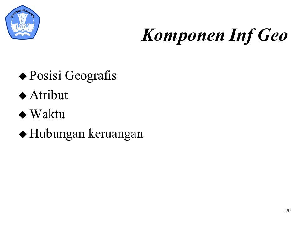 Komponen Inf Geo Posisi Geografis Atribut Waktu Hubungan keruangan