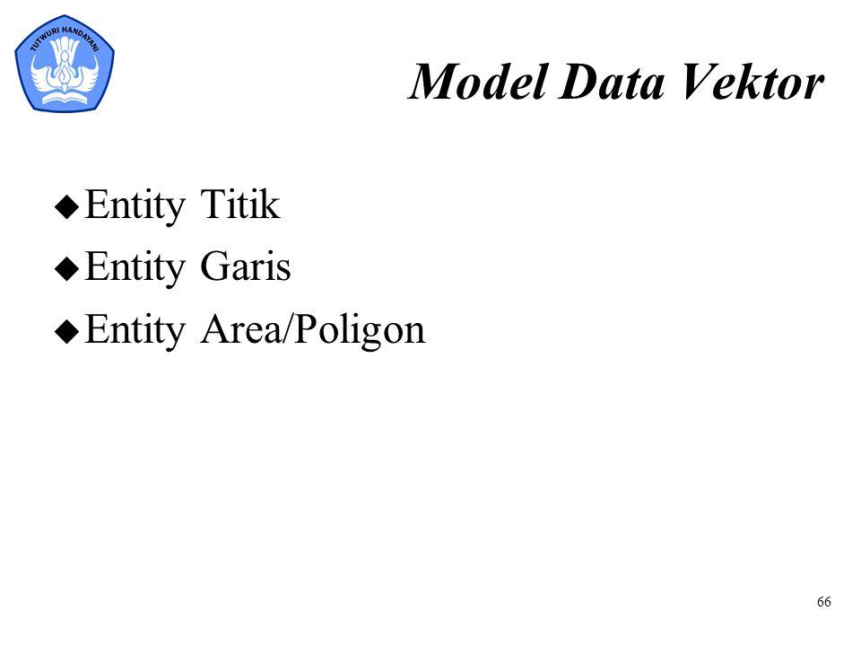 Model Data Vektor Entity Titik Entity Garis Entity Area/Poligon