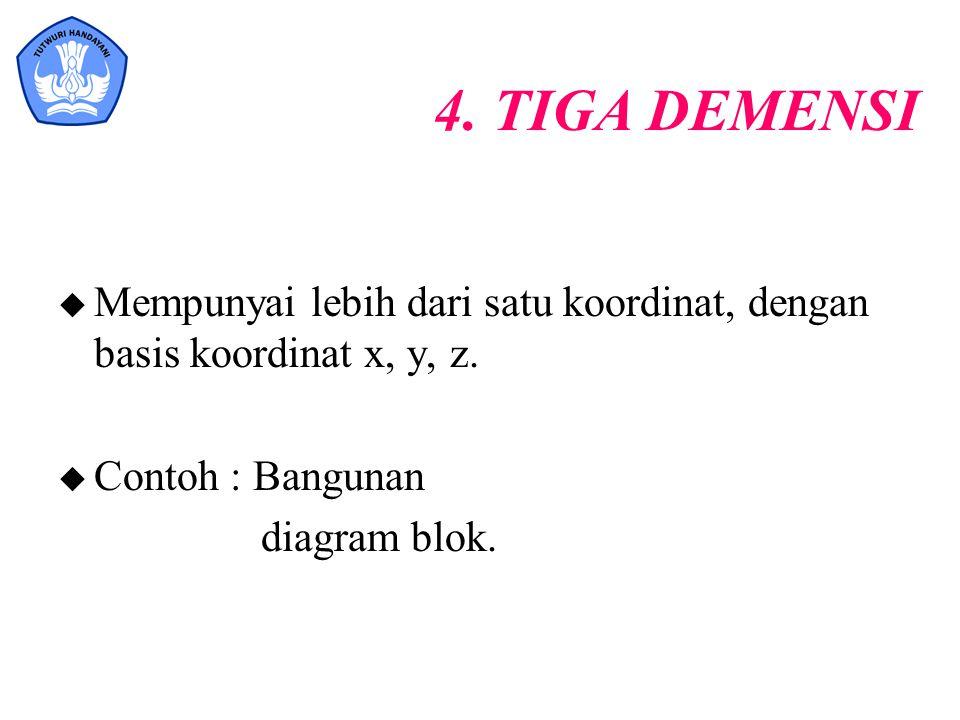 4. TIGA DEMENSI Mempunyai lebih dari satu koordinat, dengan basis koordinat x, y, z. Contoh : Bangunan.