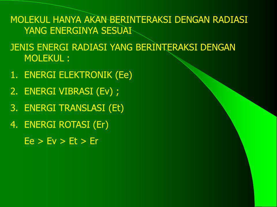 MOLEKUL HANYA AKAN BERINTERAKSI DENGAN RADIASI YANG ENERGINYA SESUAI