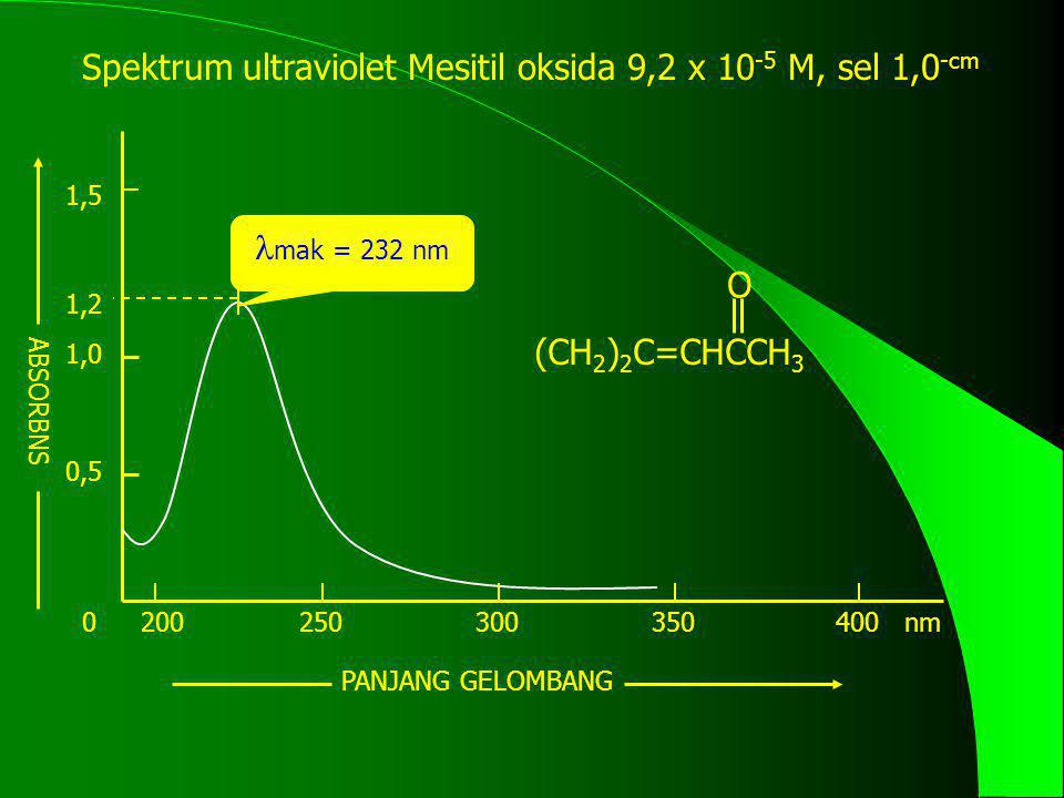 Spektrum ultraviolet Mesitil oksida 9,2 x 10-5 M, sel 1,0-cm
