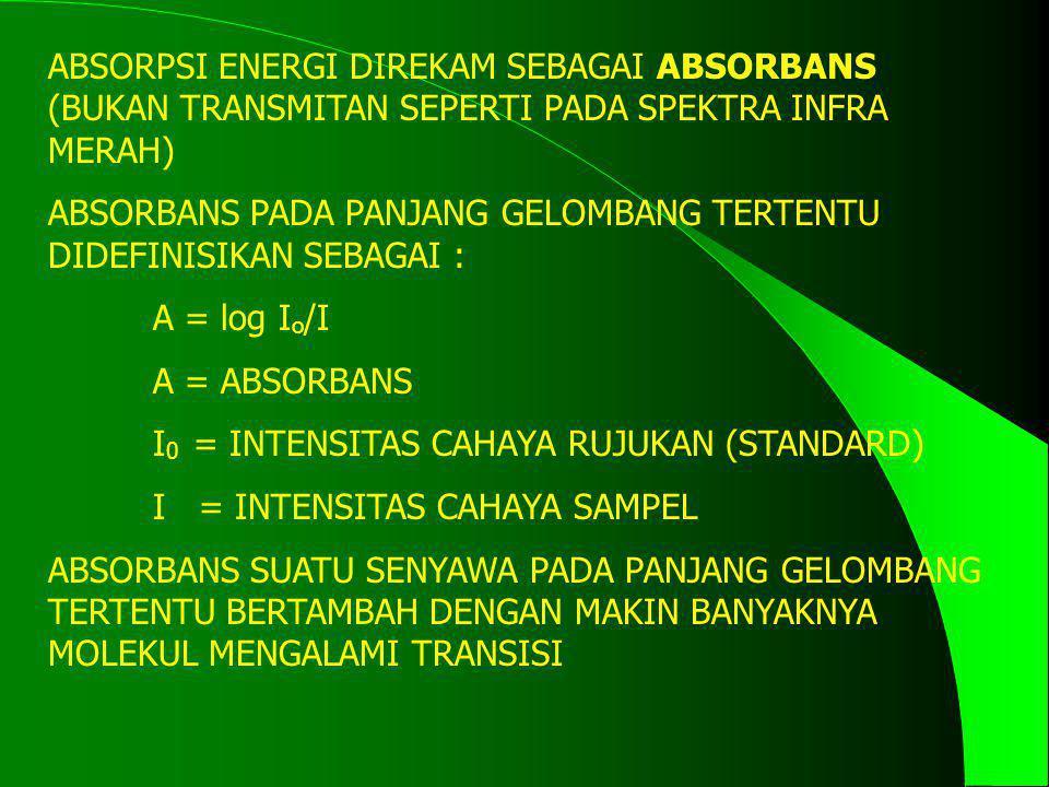 ABSORPSI ENERGI DIREKAM SEBAGAI ABSORBANS (BUKAN TRANSMITAN SEPERTI PADA SPEKTRA INFRA MERAH)
