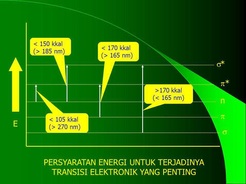 PERSYARATAN ENERGI UNTUK TERJADINYA TRANSISI ELEKTRONIK YANG PENTING