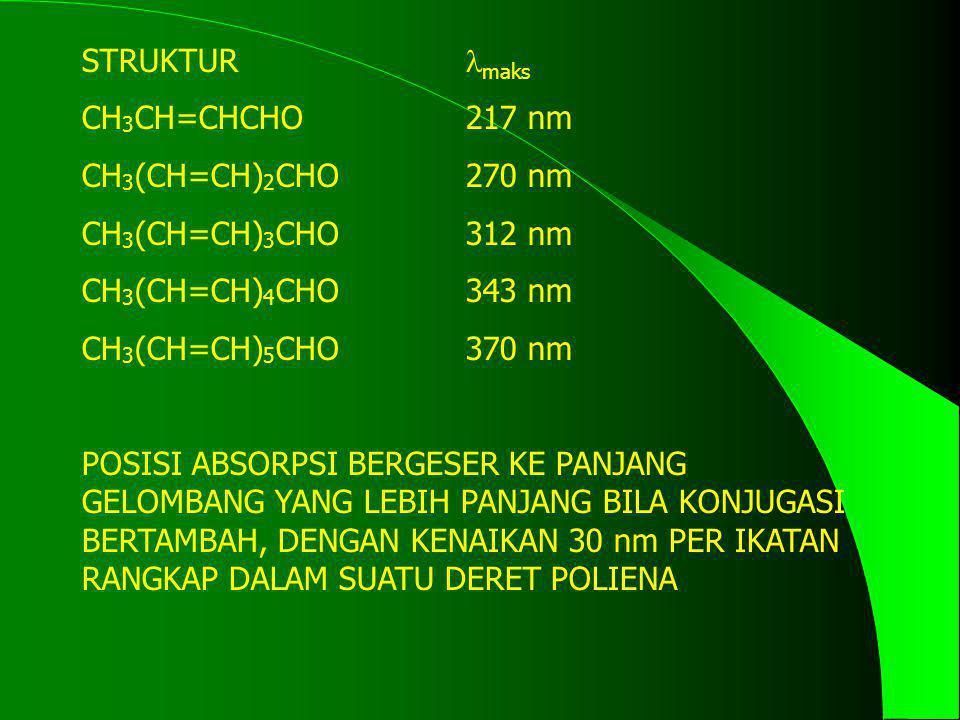 STRUKTUR maks CH3CH=CHCHO 217 nm. CH3(CH=CH)2CHO 270 nm. CH3(CH=CH)3CHO 312 nm. CH3(CH=CH)4CHO 343 nm.