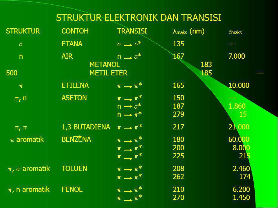 STRUKTUR ELEKTRONIK DAN TRANSISI