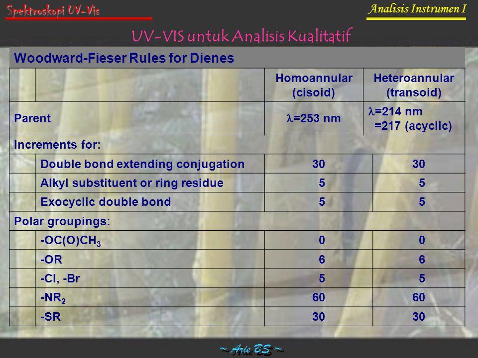 UV-VIS untuk Analisis Kualitatif Heteroannular (transoid)