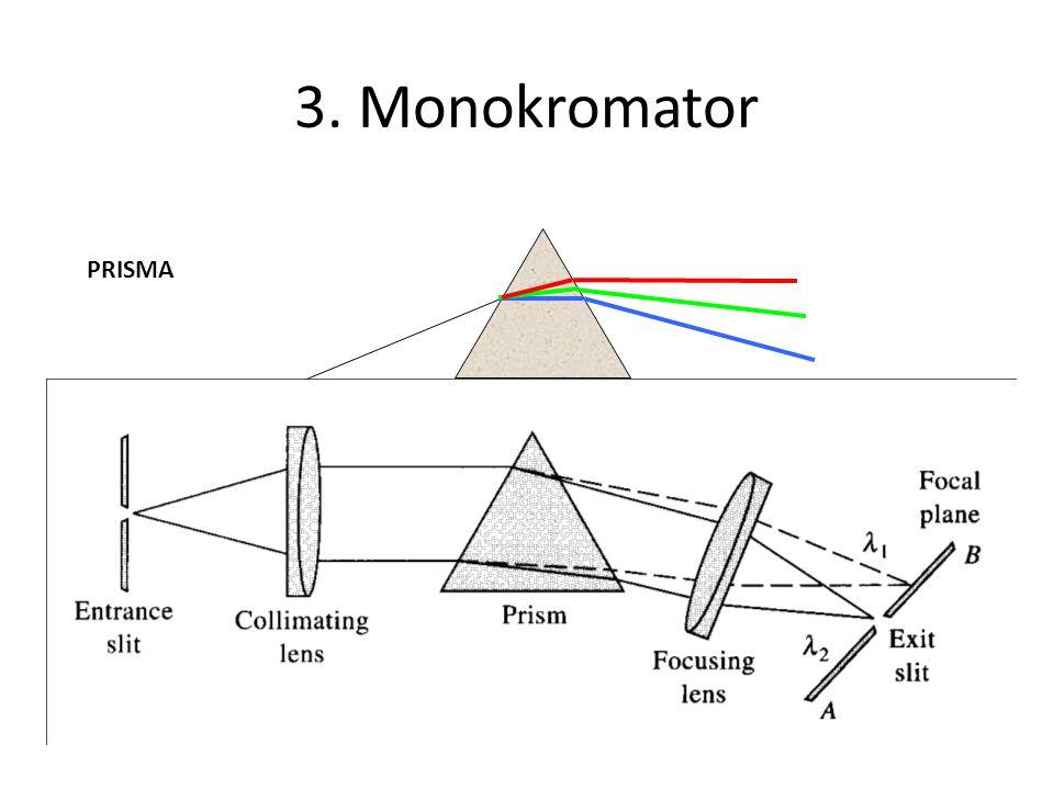 3. Monokromator PRISMA.