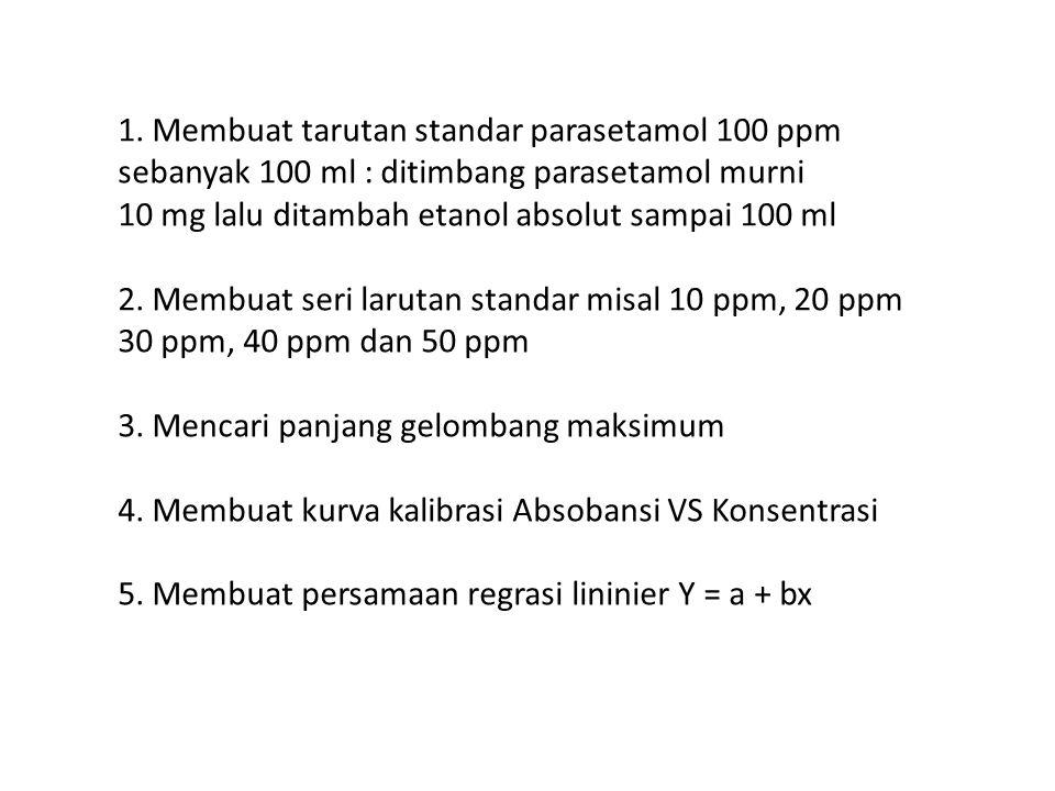 1. Membuat tarutan standar parasetamol 100 ppm