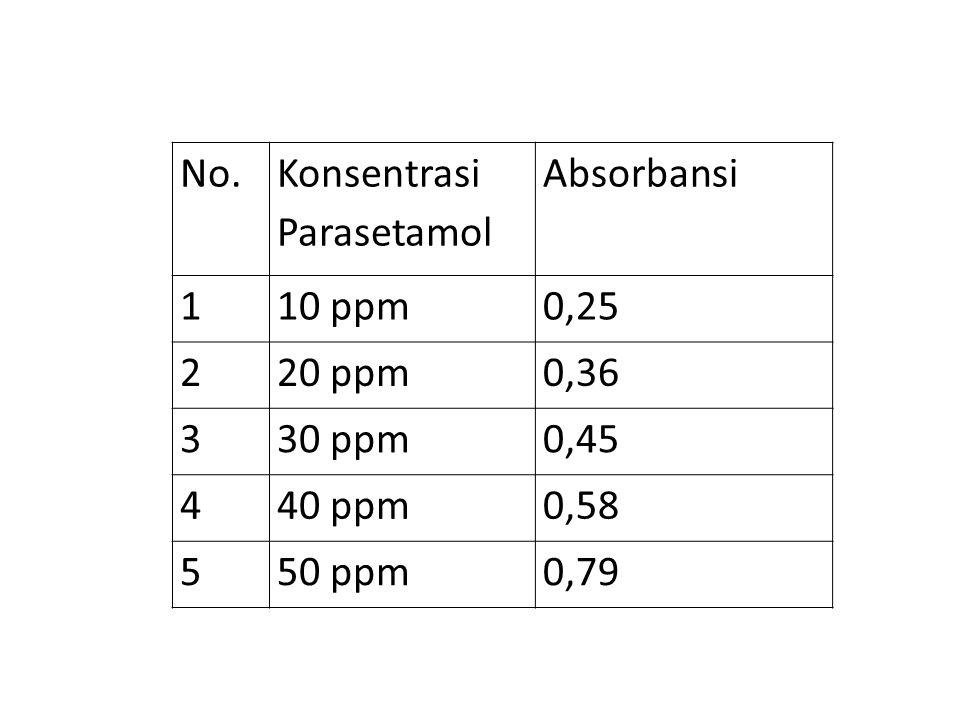 No. Konsentrasi Parasetamol. Absorbansi. 1. 10 ppm. 0,25. 2. 20 ppm. 0,36. 3. 30 ppm. 0,45.