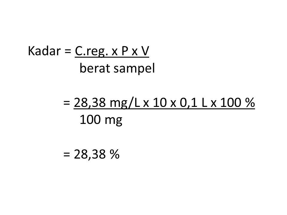 Kadar = C.reg. x P x V berat sampel = 28,38 mg/L x 10 x 0,1 L x 100 % 100 mg = 28,38 %