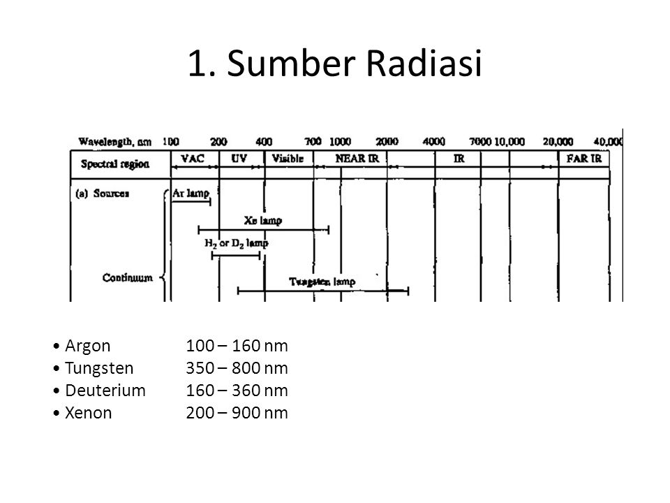 1. Sumber Radiasi Argon 100 – 160 nm Tungsten 350 – 800 nm