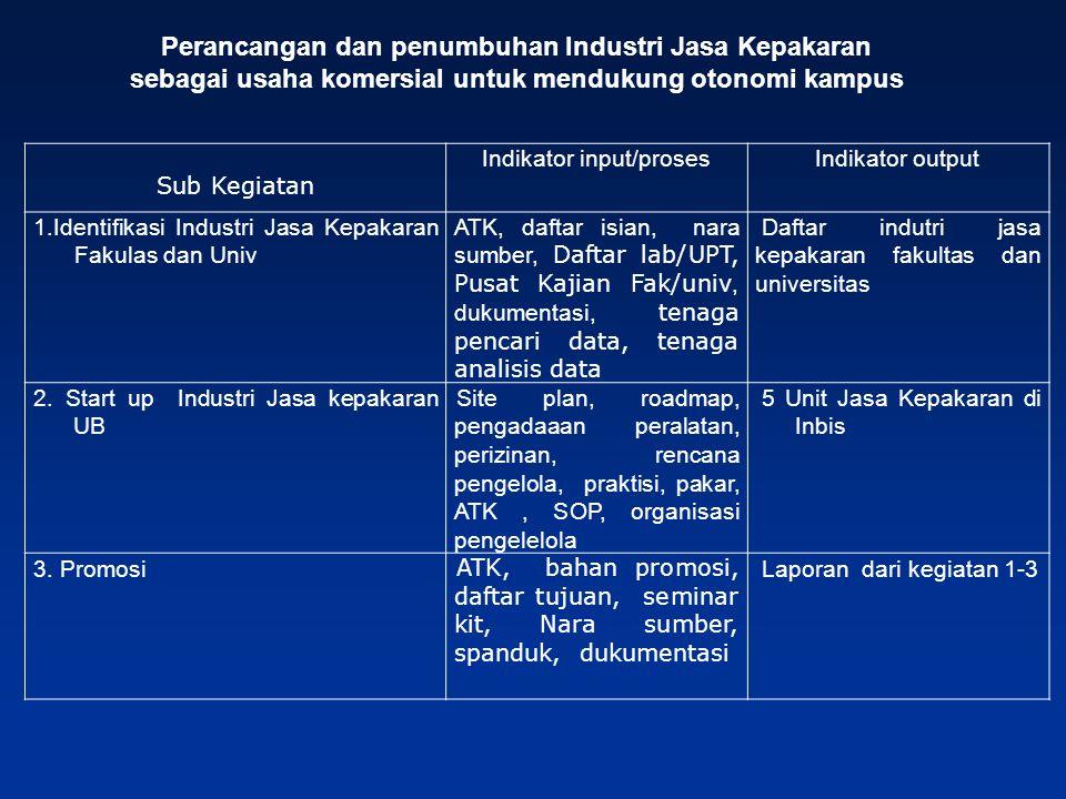 Indikator input/proses