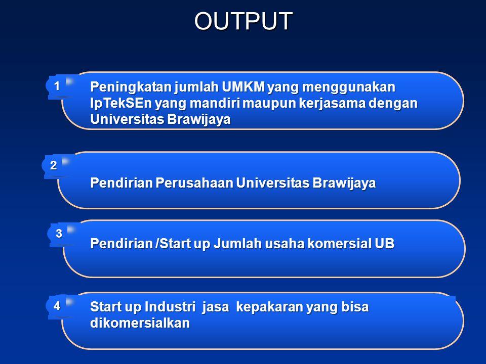OUTPUT Peningkatan jumlah UMKM yang menggunakan IpTekSEn yang mandiri maupun kerjasama dengan Universitas Brawijaya.