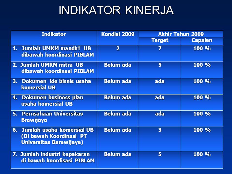 INDIKATOR KINERJA Indikator Kondisi 2009 Akhir Tahun 2009 Target