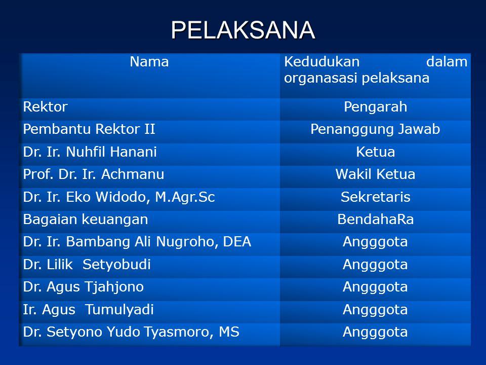 PELAKSANA Nama Kedudukan dalam organasasi pelaksana Rektor Pengarah