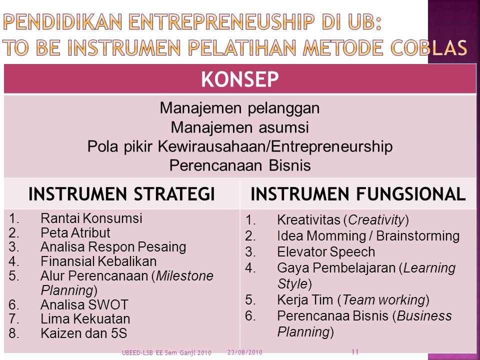 Pola pikir Kewirausahaan/Entrepreneurship