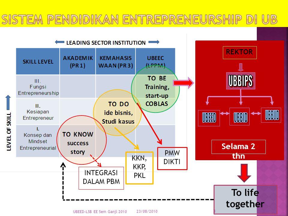 Sistem Pendidikan Entrepreneurship di UB
