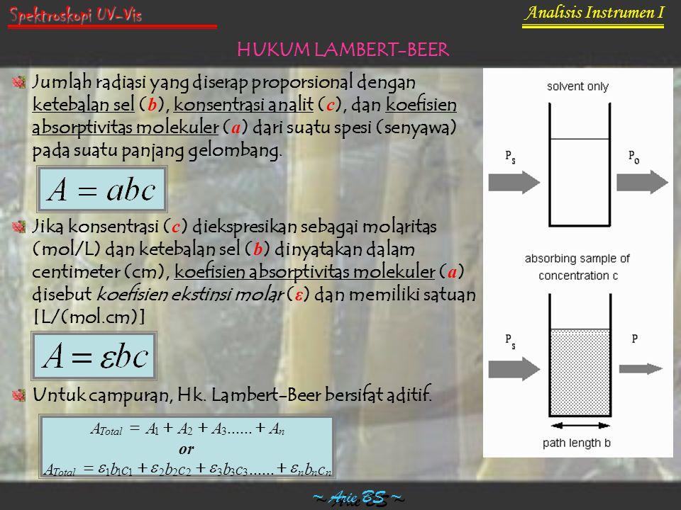Spektroskopi UV-Vis Analisis Instrumen I HUKUM LAMBERT-BEER