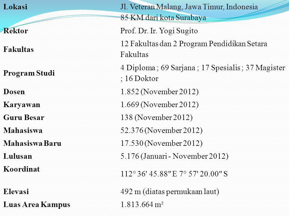 Lokasi Jl. Veteran Malang, Jawa Timur, Indonesia 85 KM dari kota Surabaya. Rektor. Prof. Dr. Ir. Yogi Sugito.