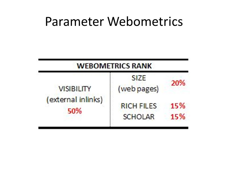 Parameter Webometrics