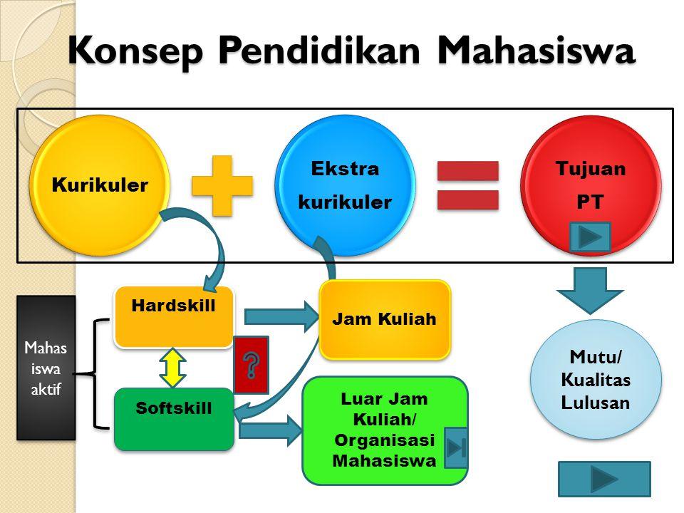 Konsep Pendidikan Mahasiswa
