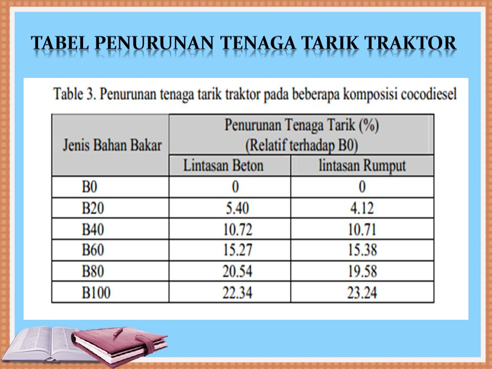 Tabel penurunan tenaga tarik traktor