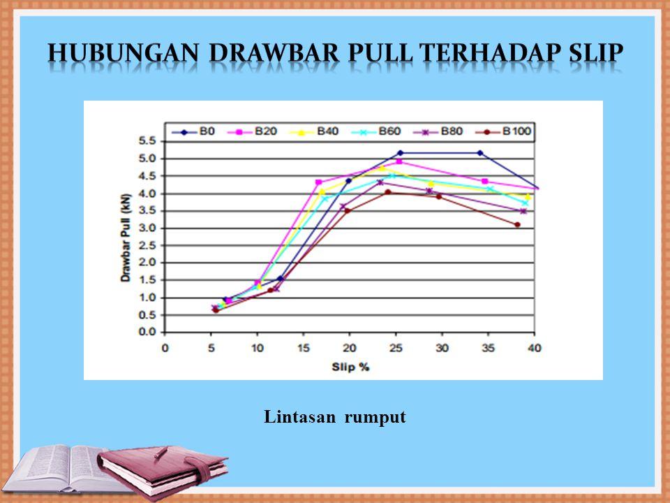 Hubungan drawbar pull terhadap slip