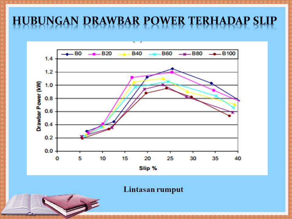 Hubungan drawbar power terhadap slip