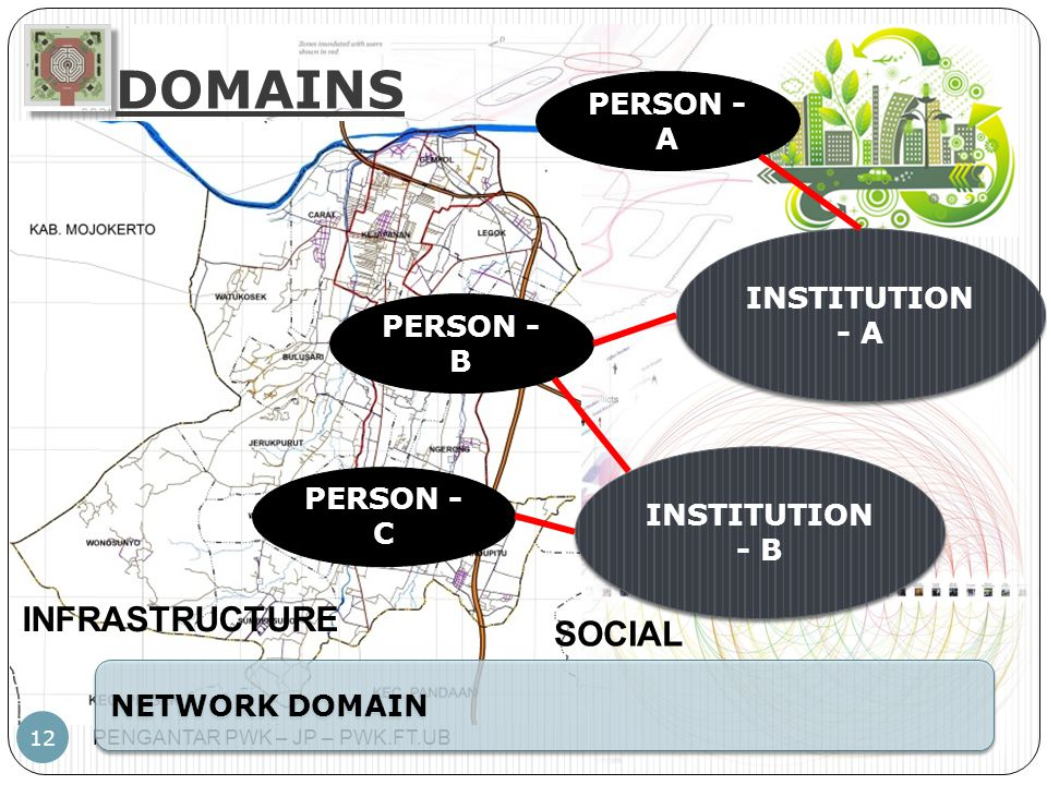 DOMAINS INFRASTRUCTURE SOCIAL PERSON - A INSTITUTION - A PERSON - B