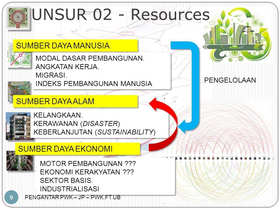 UNSUR 02 - Resources SUMBER DAYA MANUSIA SUMBER DAYA ALAM