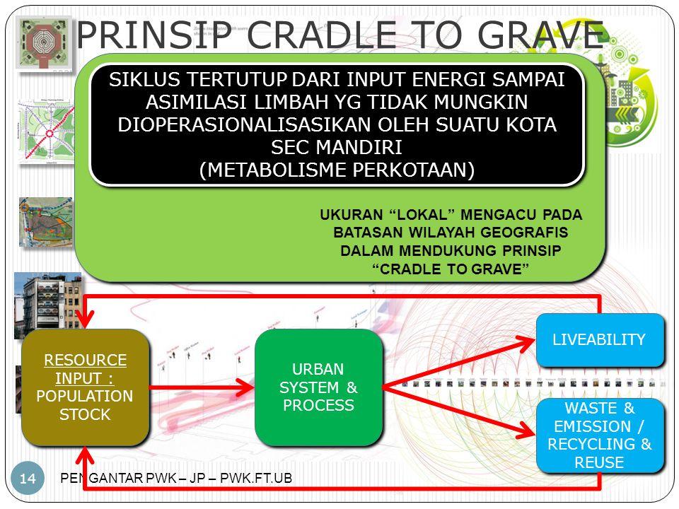 PRINSIP CRADLE TO GRAVE