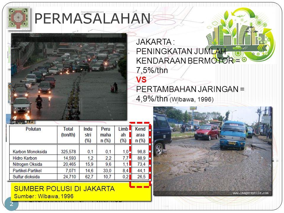 PERMASALAHAN JAKARTA :