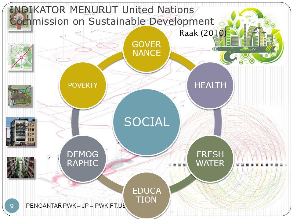INDIKATOR MENURUT United Nations Commission on Sustainable Development