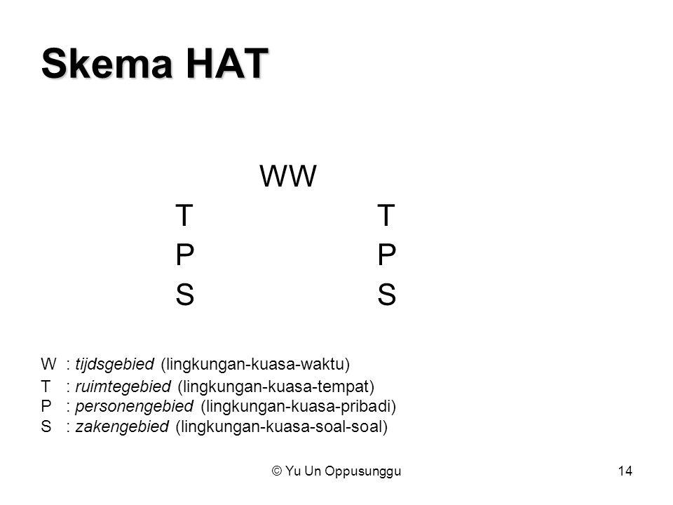 Skema HAT WW T T P P S S W : tijdsgebied (lingkungan-kuasa-waktu)