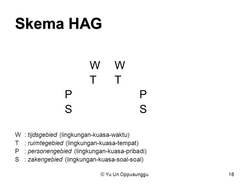 Skema HAG W W T T P P S S W : tijdsgebied (lingkungan-kuasa-waktu)