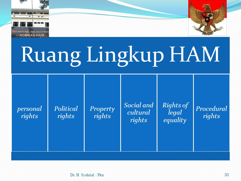 Dr. H. Syahrial / Pkn Ruang Lingkup HAM personal rights