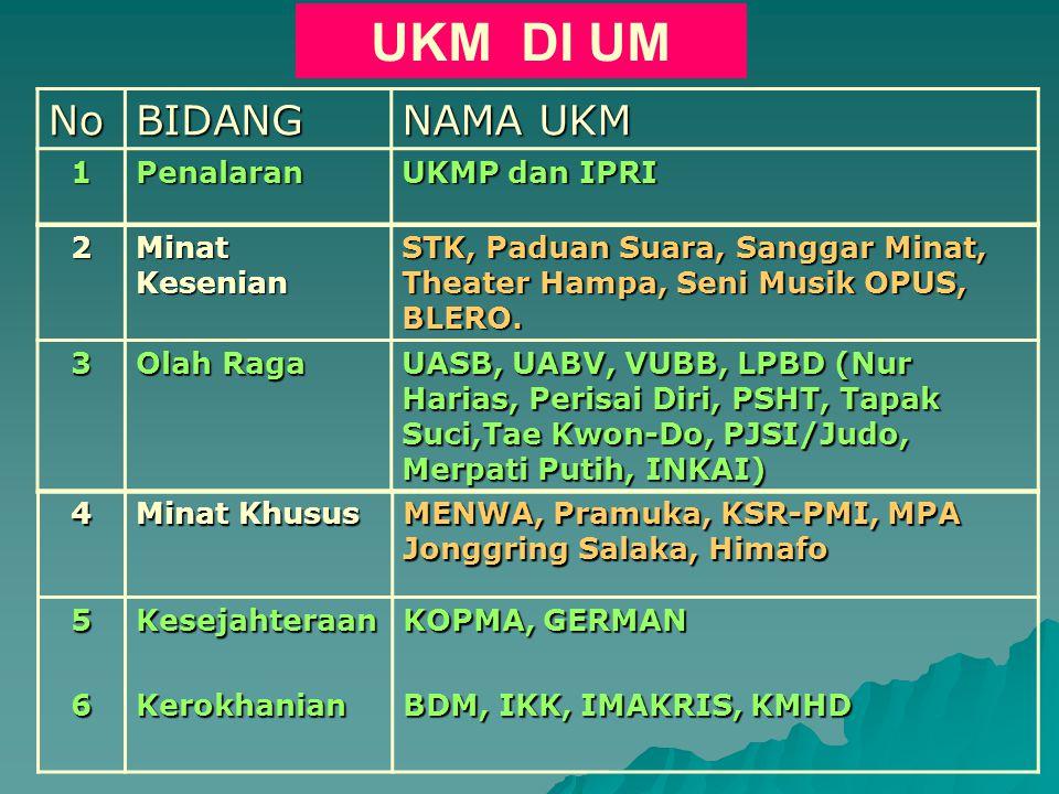 UKM DI UM No BIDANG NAMA UKM 1 Penalaran UKMP dan IPRI 2