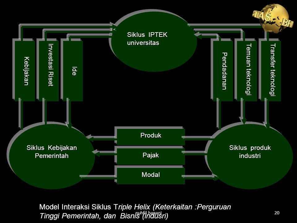 Siklus IPTEK universitas