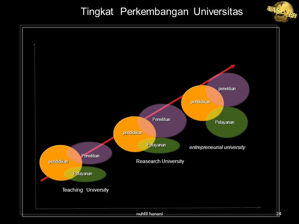 Tingkat Perkembangan Universitas