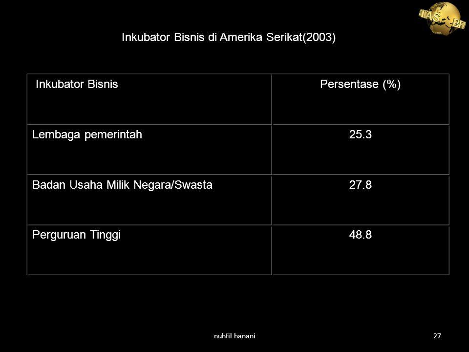 Inkubator Bisnis di Amerika Serikat(2003)