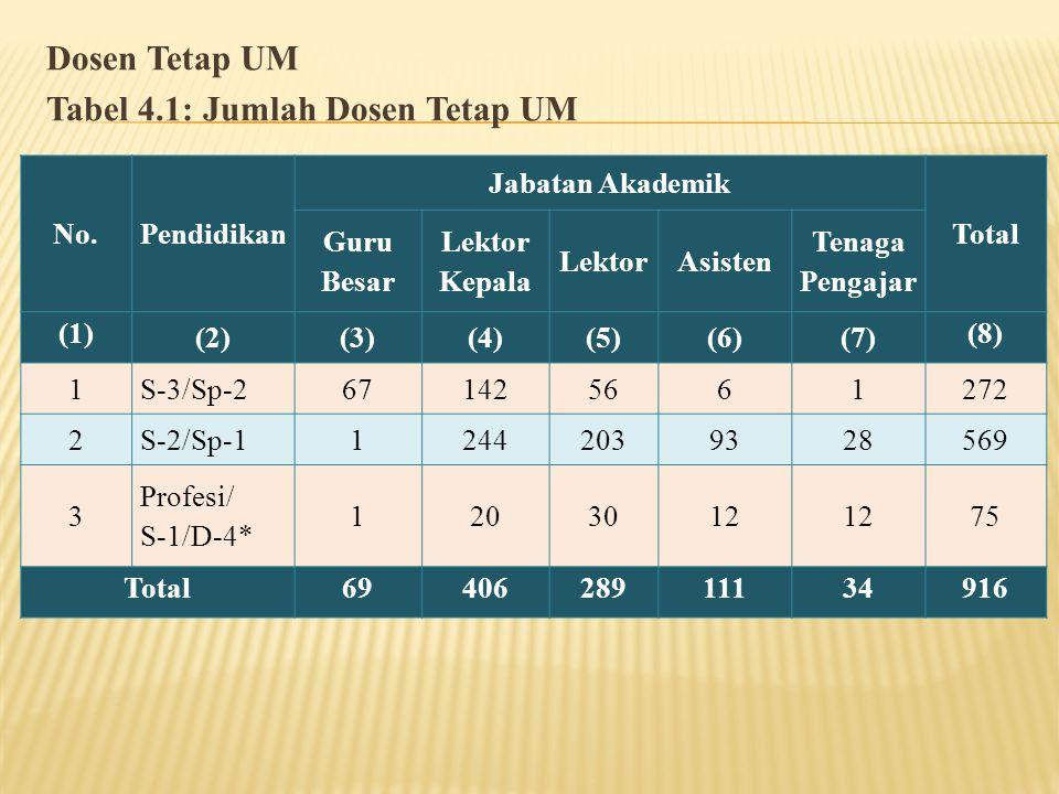 Dosen Tetap UM Tabel 4.1: Jumlah Dosen Tetap UM