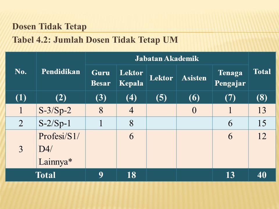 Dosen Tidak Tetap Tabel 4.2: Jumlah Dosen Tidak Tetap UM