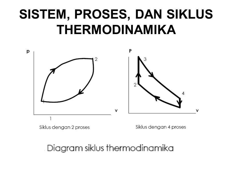 SISTEM, PROSES, DAN SIKLUS THERMODINAMIKA
