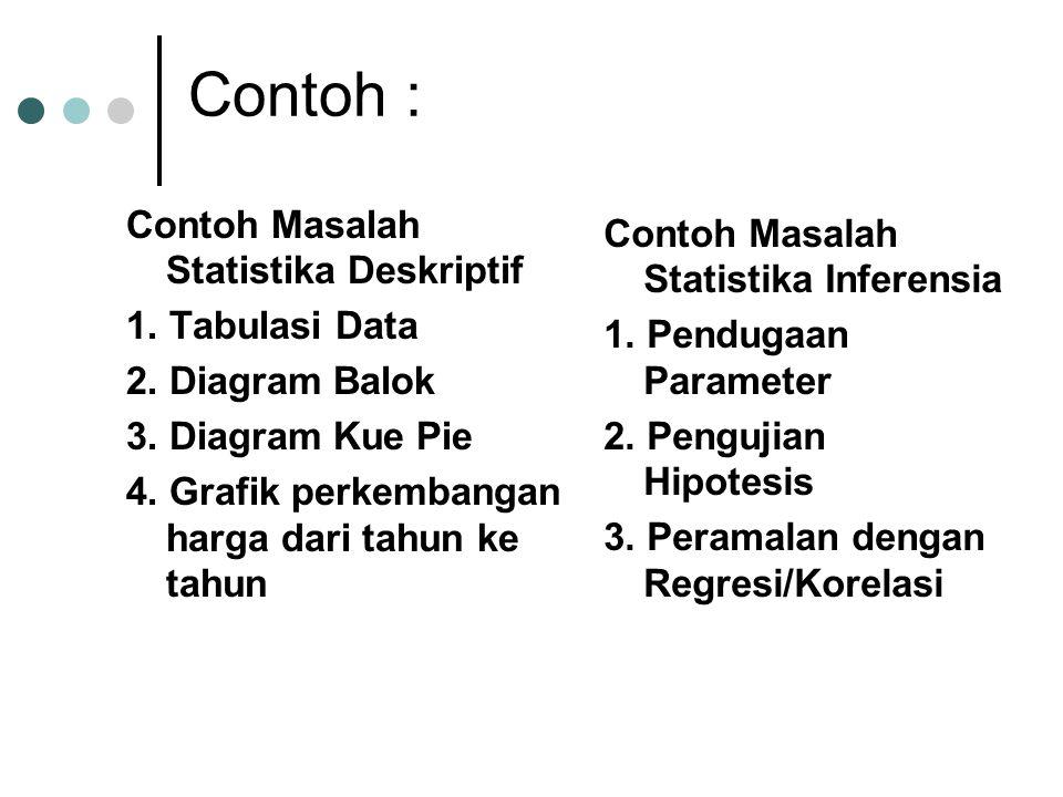 Contoh : Contoh Masalah Statistika Deskriptif