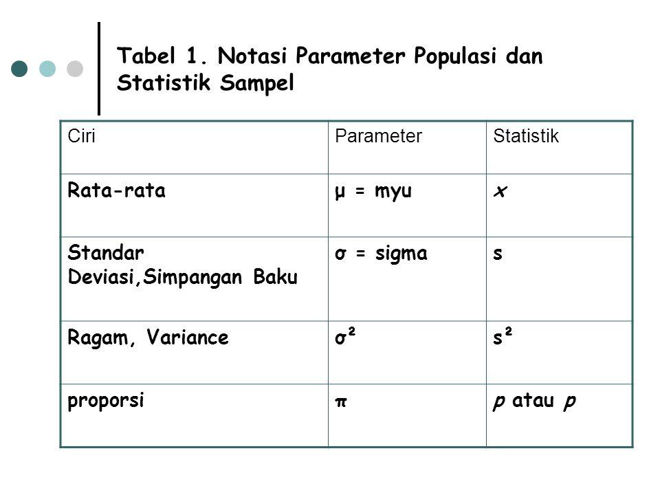 Tabel 1. Notasi Parameter Populasi dan Statistik Sampel
