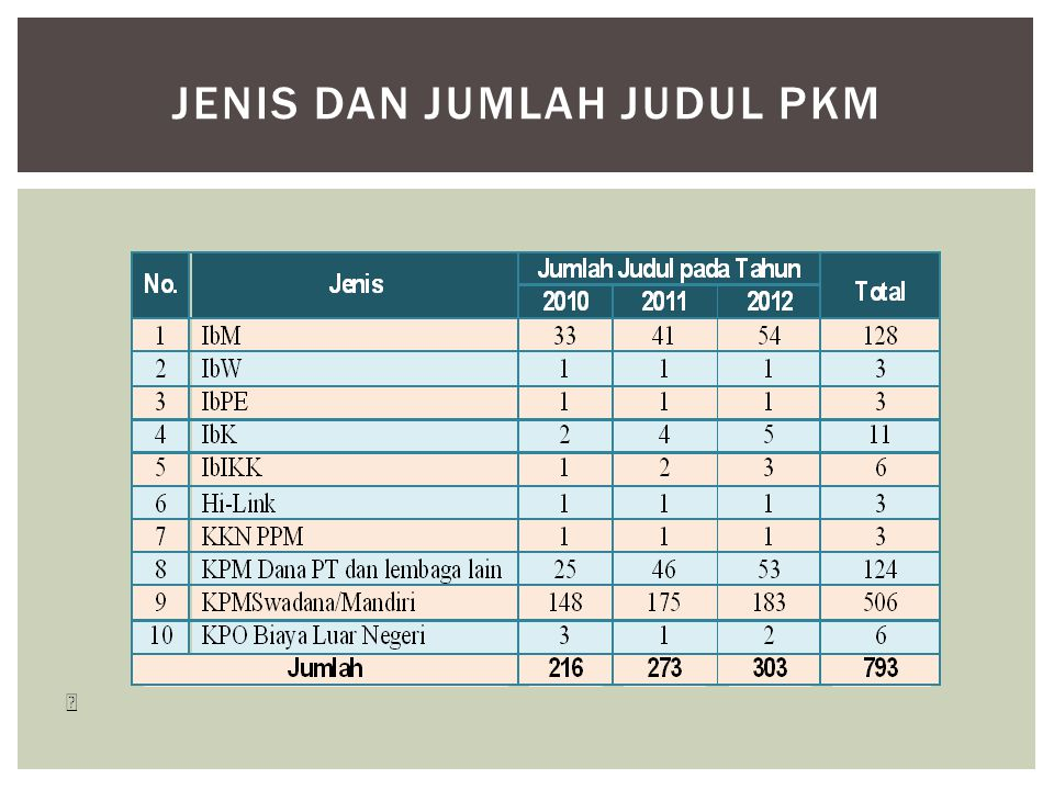 Jenis dan Jumlah Judul PkM