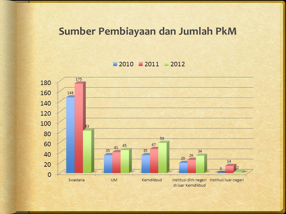 Sumber Pembiayaan dan Jumlah PkM